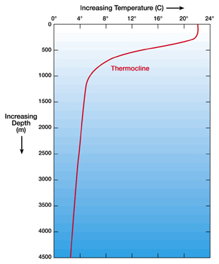 Temperature of Ocean Water
